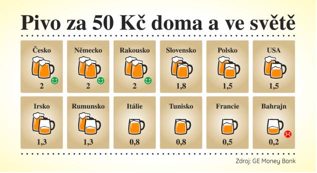 Пиво за 50 корун Что купить на 50 крон в Чехии и в мире?